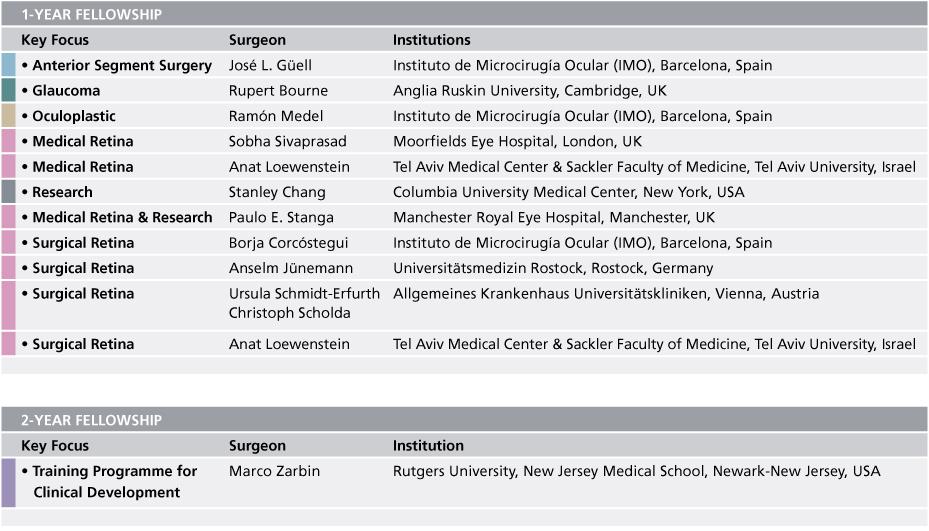 ES_Fellowship_Institutions